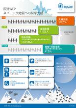 【図で見る】ネパール大地震への国連WFP支援活動の実績